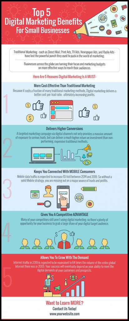 Top 5 Digital Marketing Strategies